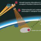 Չինաստանը կկառուցի էլեկտրակայան տիեզերքում